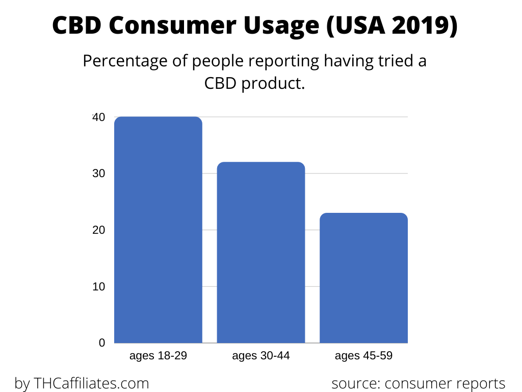CBD consumer usage by age group